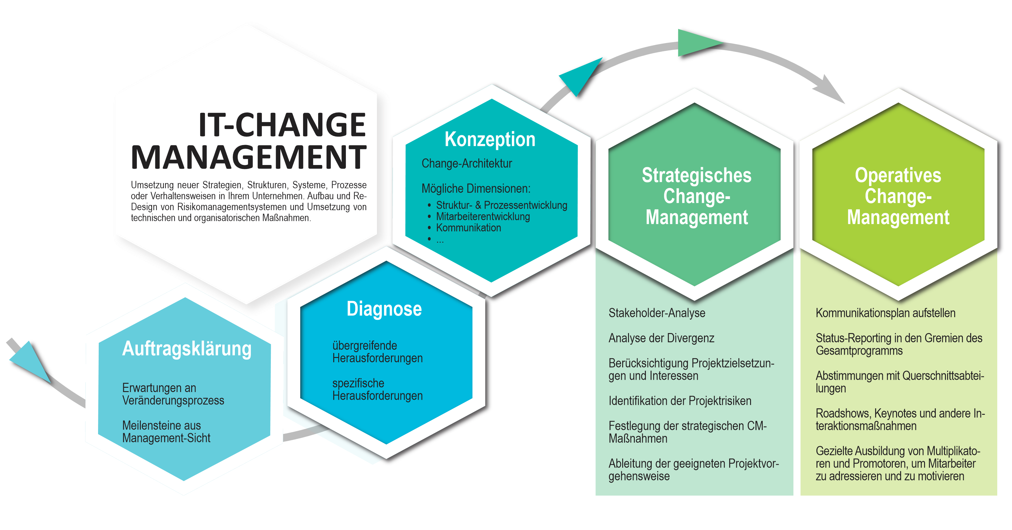 IT-Change-Management
